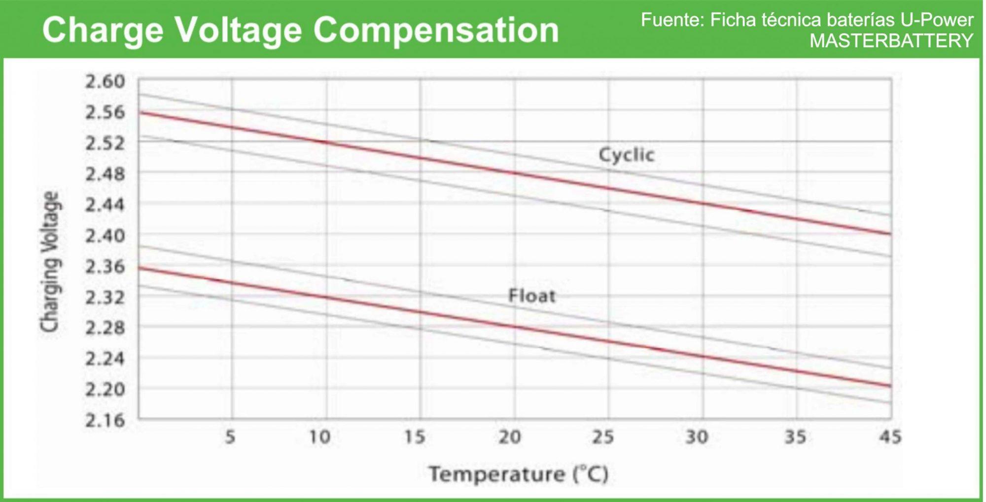 Compensación voltaje de carga según temperatura