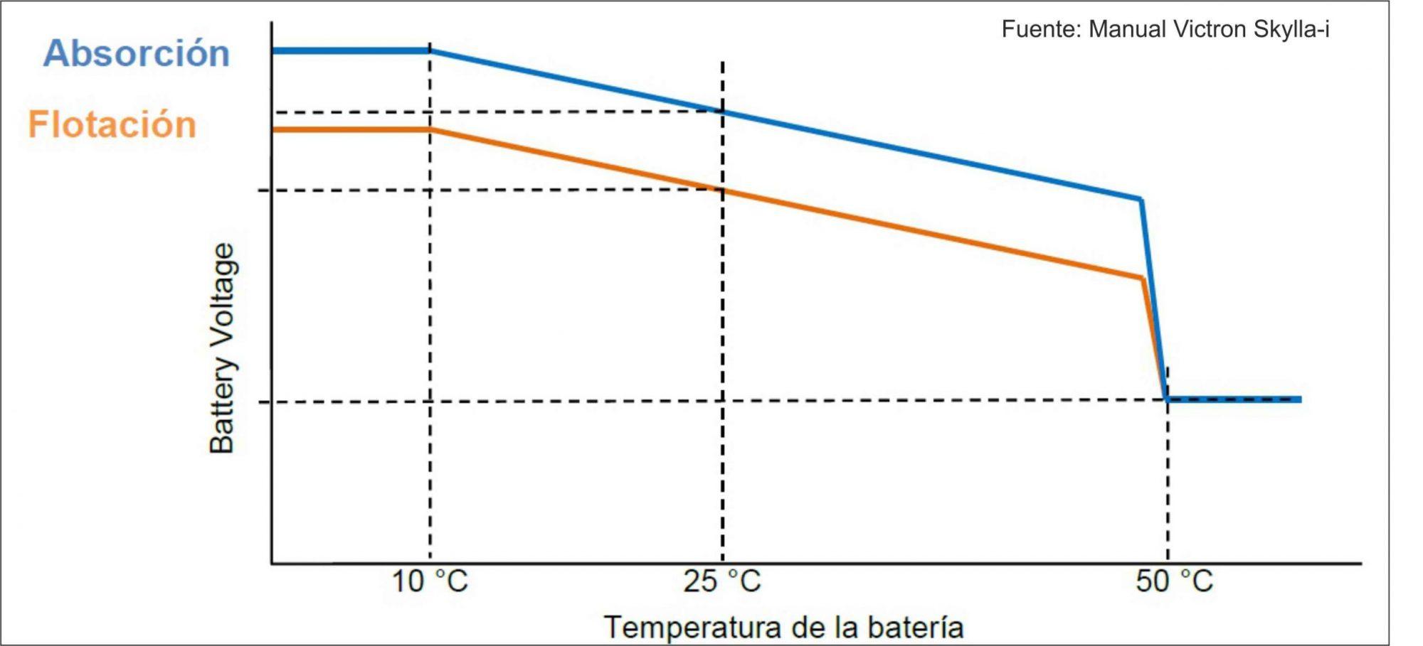 Compensación de la tensión de carga según la temperatura de la batería
