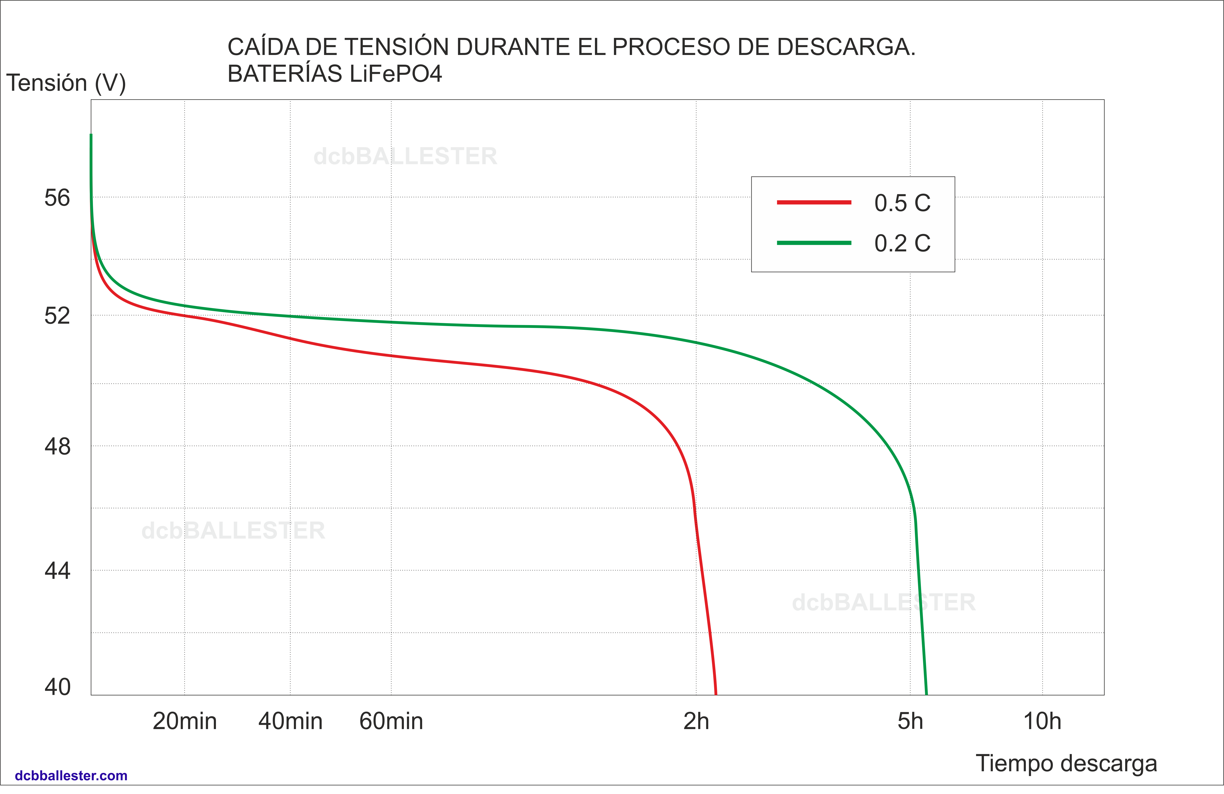 Caída de tensión - descarga batería