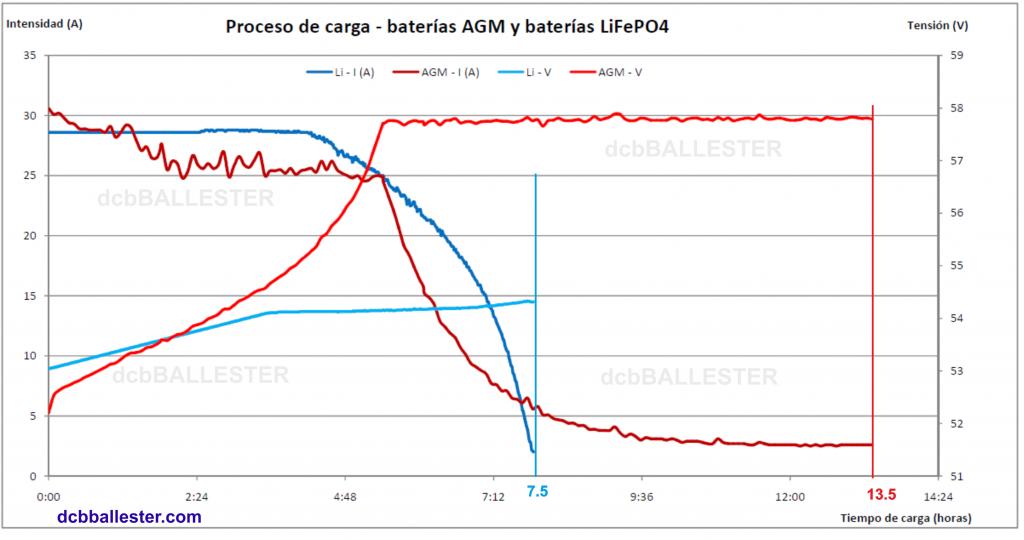 Recarga baterías AGM y LiFePO4