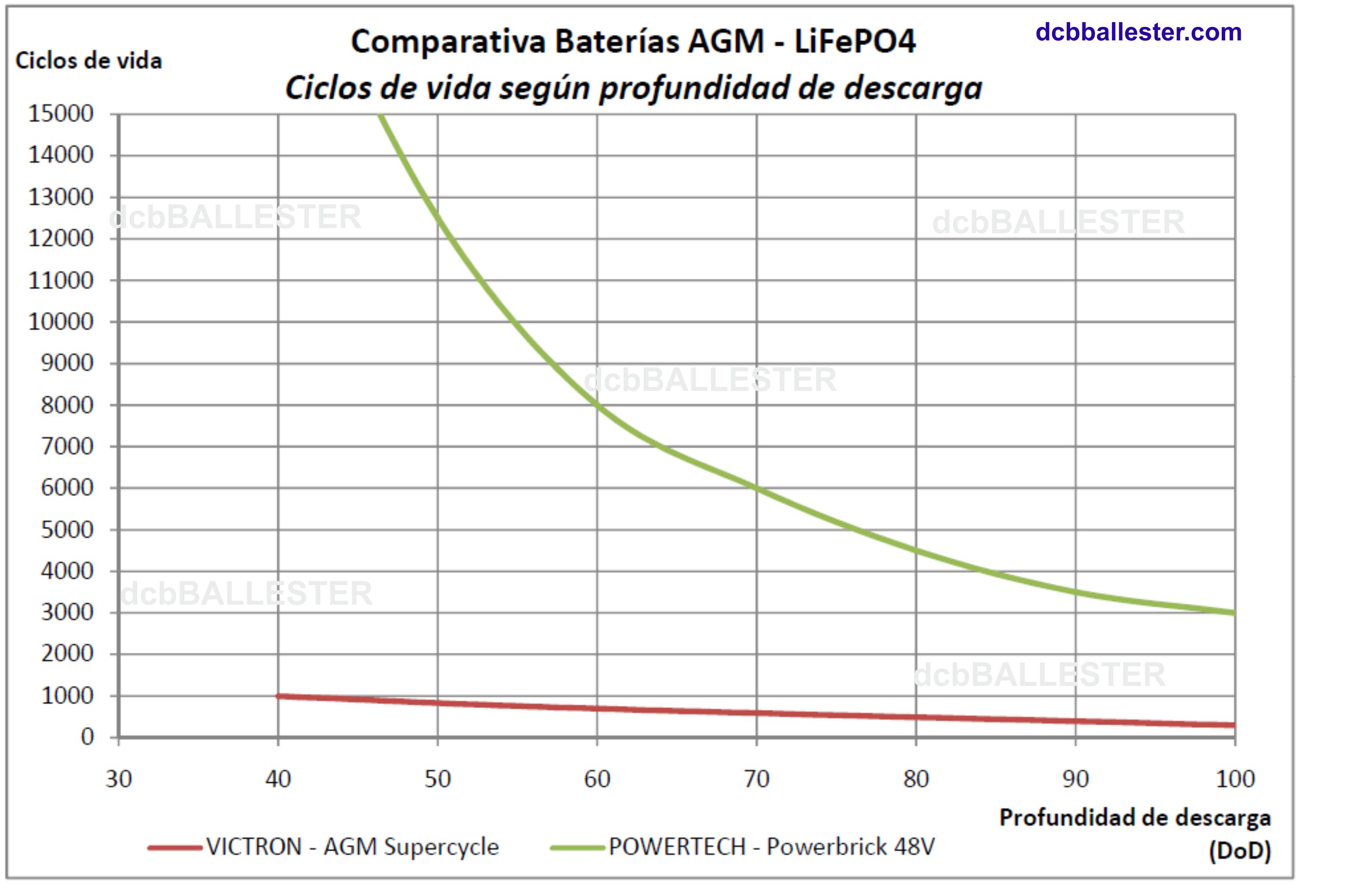 Ciclos de vida baterías LiFePO4