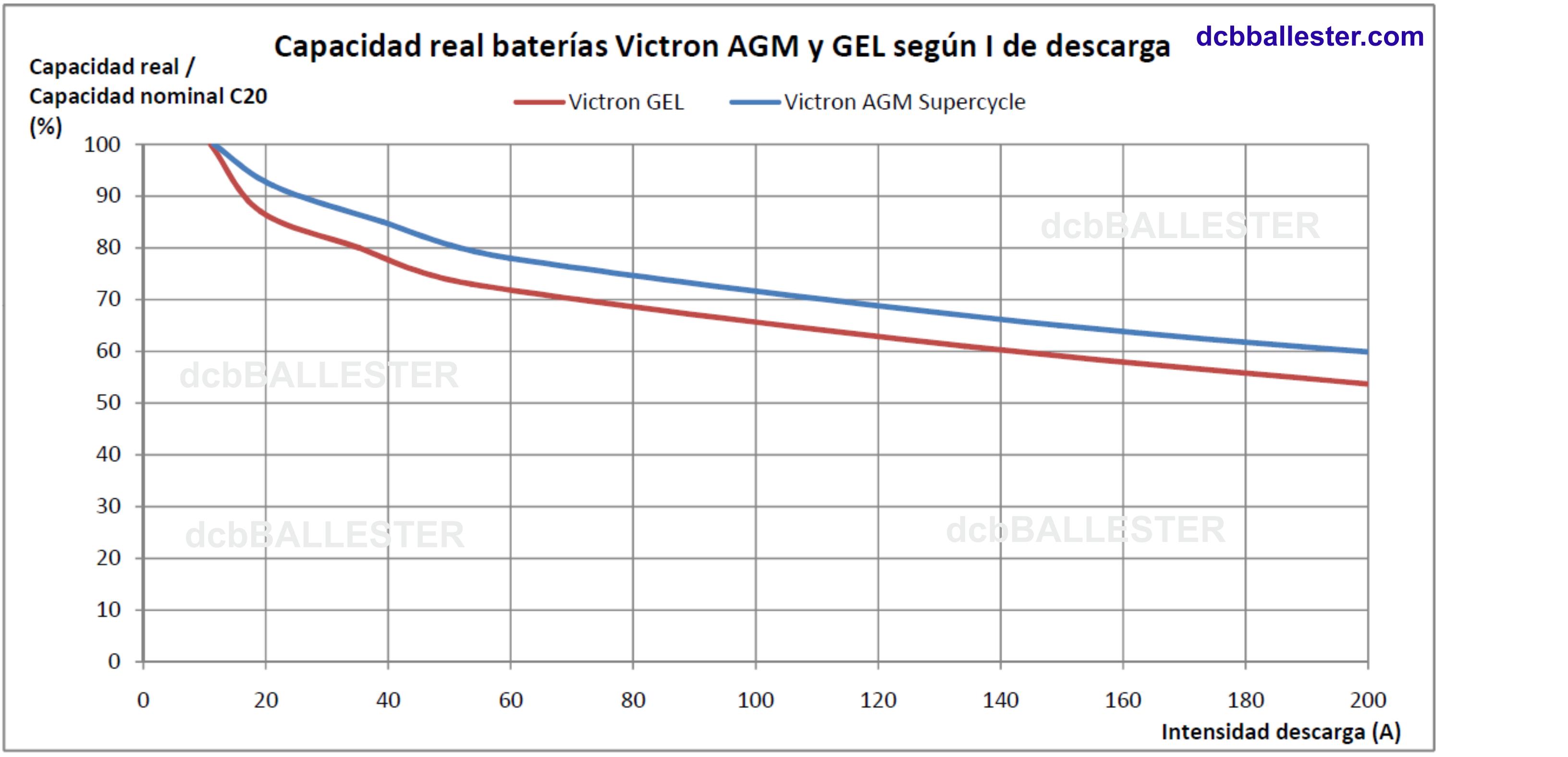 Efecto Peukert en baterías de plomo de tipo AGM y GEL